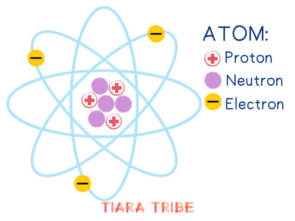 Atom structure diagram