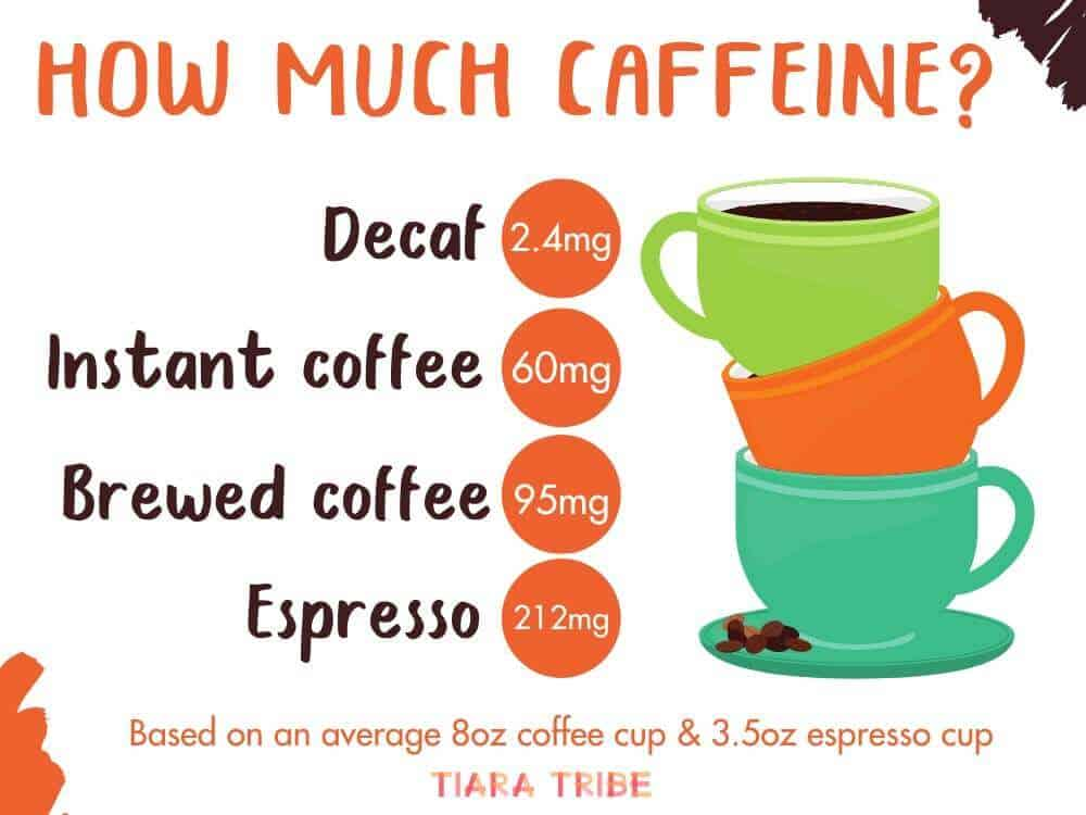 How much caffeine is in coffee? Here is the average caffeine content for decaf, instant coffee, brewed coffee and espresso!