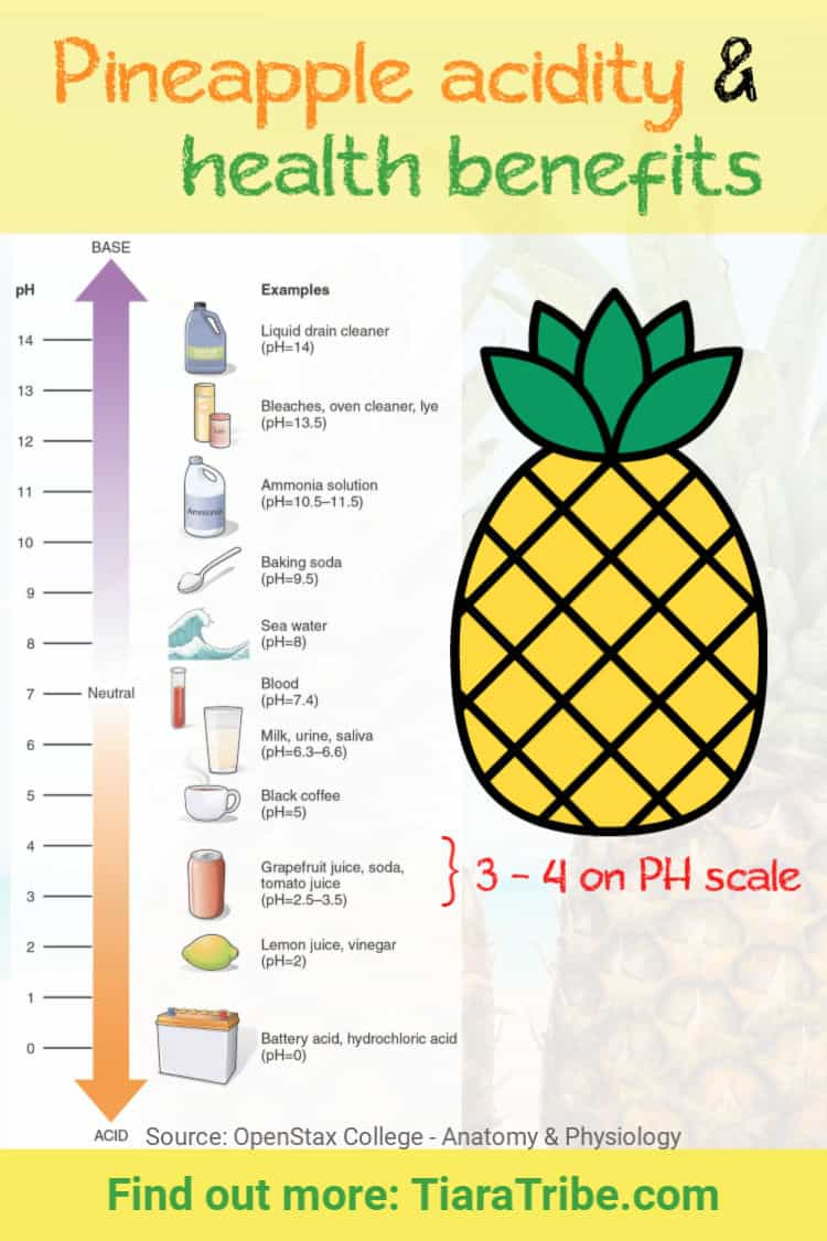 Yes, pineapple is acidic - check out the PH scale and when you really shouldn't eat pineapple (and the list of health benefits when you do)
